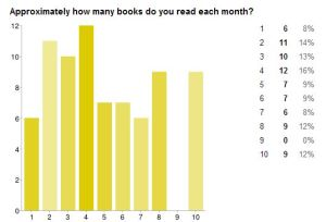 Graph--Books Per Month
